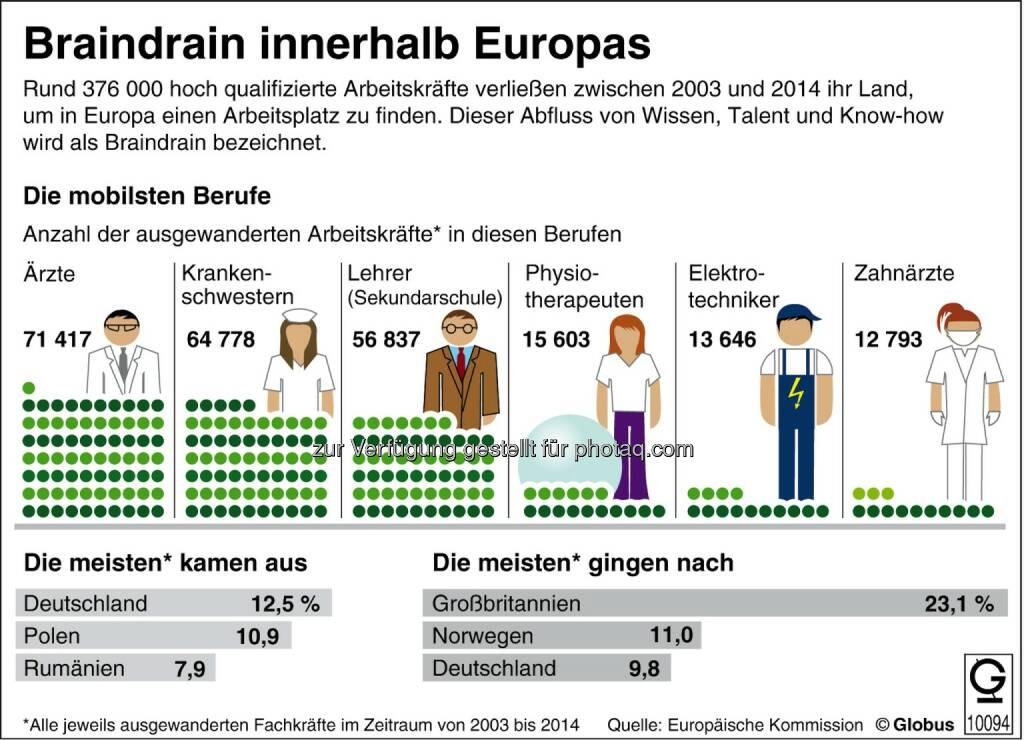 dpa-infografik GmbH: Grafik des Monats - Thema im März: Braindrain - Abfluss von Wissen, Talent und Know-how in Europa, © Aussender (04.03.2015)
