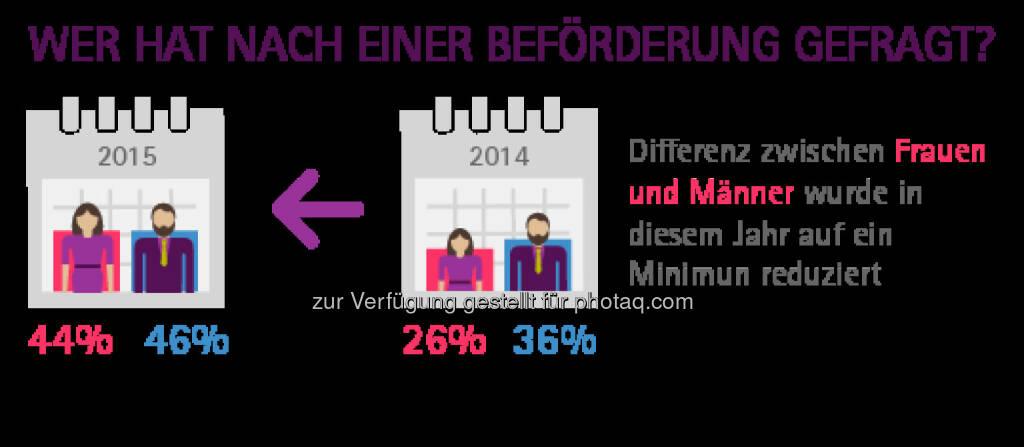 Accenture GmbH: Accenture-Studie 2015: Frauen fühlen sich den Anforderungen der digitalen Arbeitswelt gewachsen. Wer hat nach einer Beförderung gefragt?, © Aussender (05.03.2015)