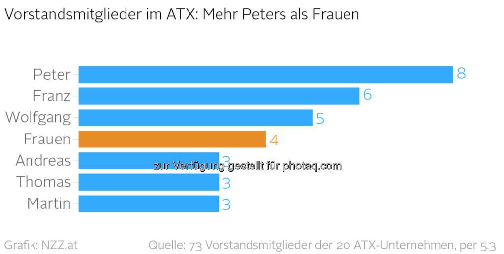 ATX-Unternehmen: Die Wahrscheinlichkeit, auf einen Peter zu treffen, ist weitaus größer als die, auf eine Frau zu treffen (nzz.at), © Aussender (06.03.2015)