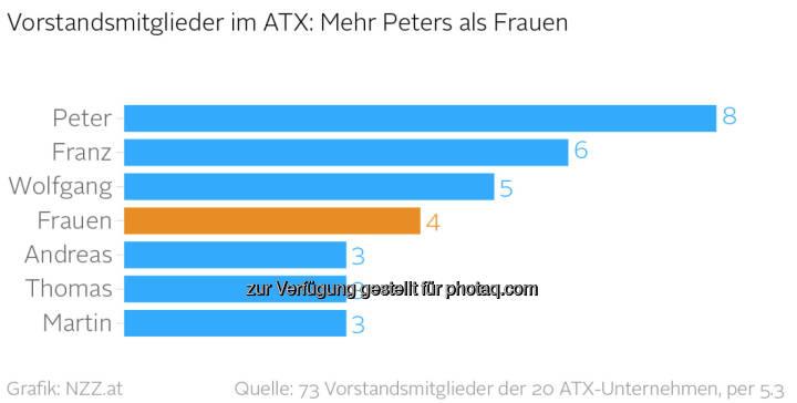 ATX-Unternehmen: Die Wahrscheinlichkeit, auf einen Peter zu treffen, ist weitaus größer als die, auf eine Frau zu treffen (nzz.at)