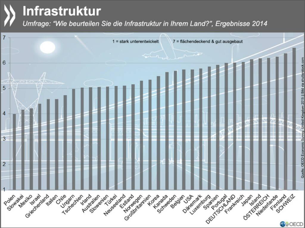 Strukturfrage: Ob Verkehr, Kommunikation oder Energieversorgung – die Menschen in der Schweiz sind mit der Infrastruktur ihres Landes zufriedener als alle anderen Befragten in der OECD. Aber auch die Österreicher (Platz 4) und die Deutschen (8) stellen ihren Ländern gute Noten aus. Mehr zum Thema mit speziellem Bezug zu Großbritannien findet Ihr unter: http://bit.ly/1EzmfTw (S. 65 f.), © OECD (11.03.2015)