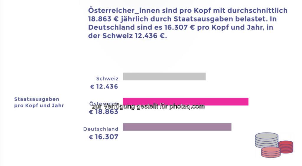 Österreicher pro Kopf im Vergleich mit Deutschen und Schweizern deutlich stärker mit Staatsausgaben belastet © Neos, © Aussender (12.03.2015)