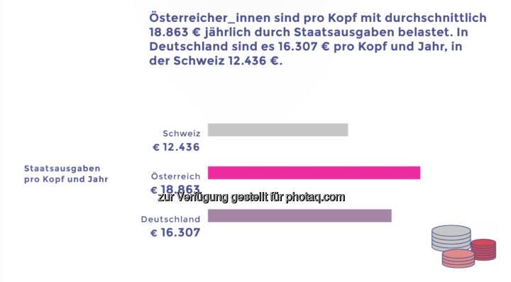 Österreicher pro Kopf im Vergleich mit Deutschen und Schweizern deutlich stärker mit Staatsausgaben belastet © Neos