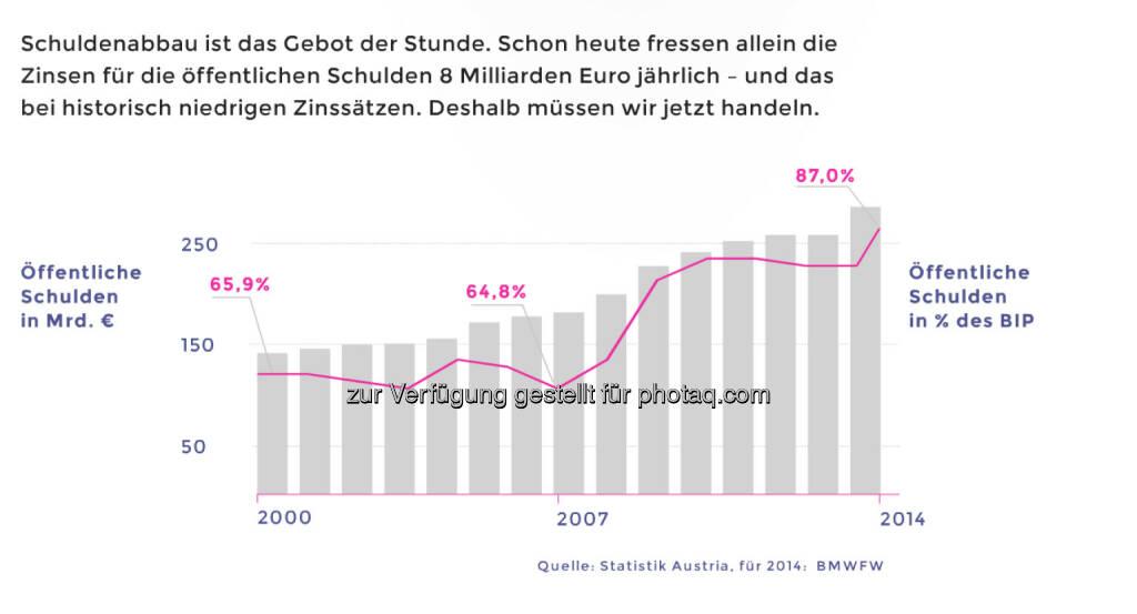 Österreichs Schulden steigen in Prozent des BIP in ganz gefährliche Höhen © Neos, © Aussender (12.03.2015)