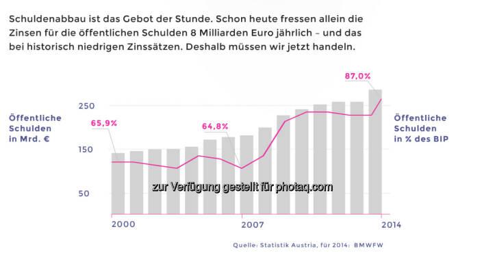 Österreichs Schulden steigen in Prozent des BIP in ganz gefährliche Höhen © Neos