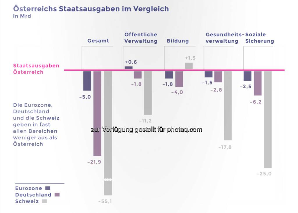 Österreichs Sozialstaat kostet ein Vermögen © Neos, © Aussender (12.03.2015)