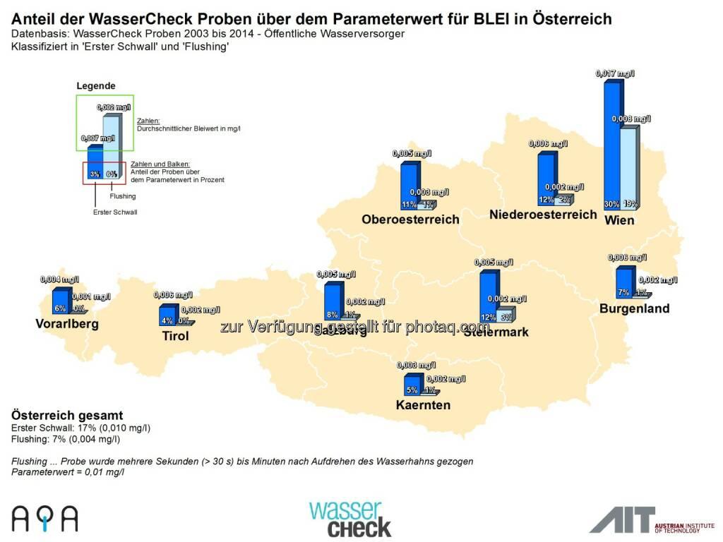AQA GmbH: Zum Weltwassertag am 22.3.: Trinkwasser-Topqualität in Österreich ist nicht selbstverständlich: Bleianteil im Trinkwasser, © Aussender (19.03.2015)