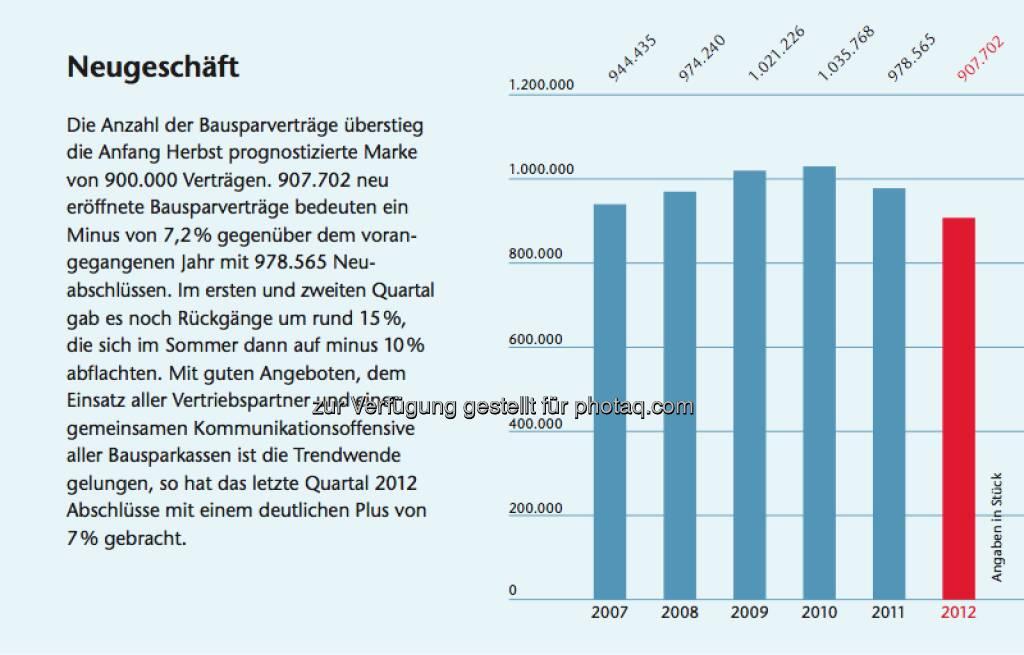 Bausparen in Österreich: Facts zum Neugeschäft, © Arbeitsforum österreichischer Bausparkassen (19.02.2013)