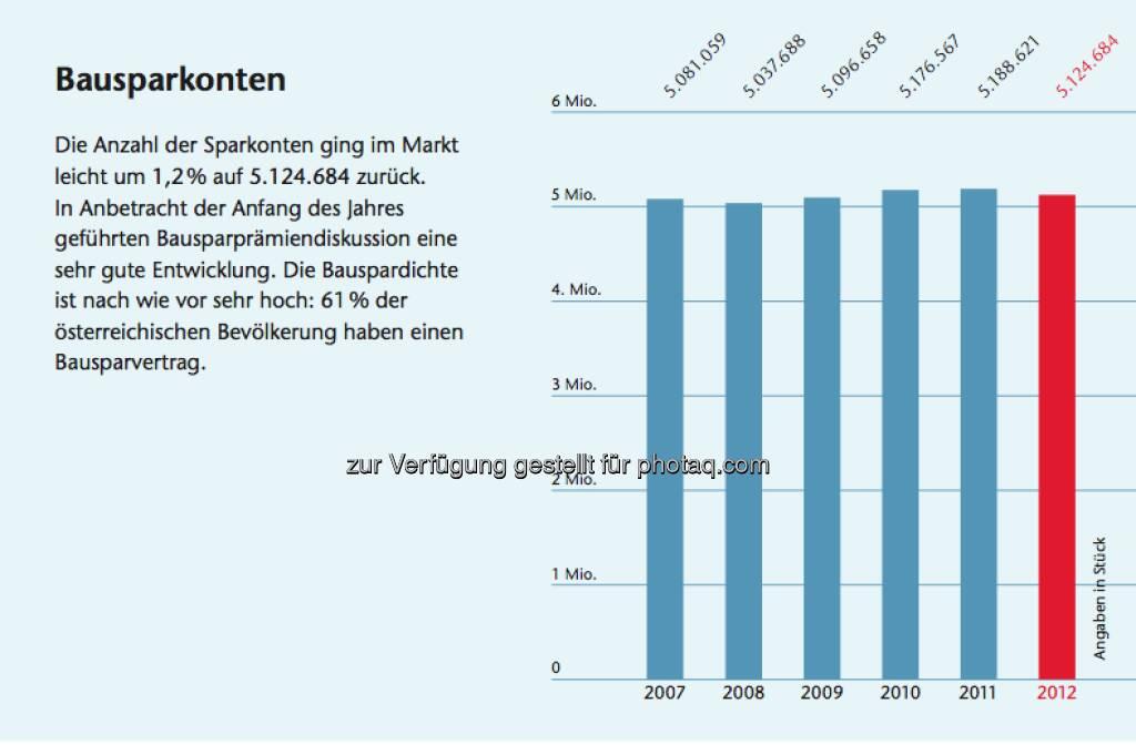Bausparen in Österreich: Facts zu Bausparkonten, © Arbeitsforum österreichischer Bausparkassen (19.02.2013)