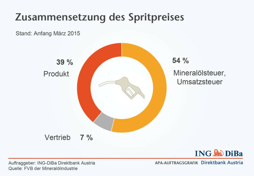 Zusammensetzung Spritpreis © ING-DiBa, © Aussender (01.04.2015)