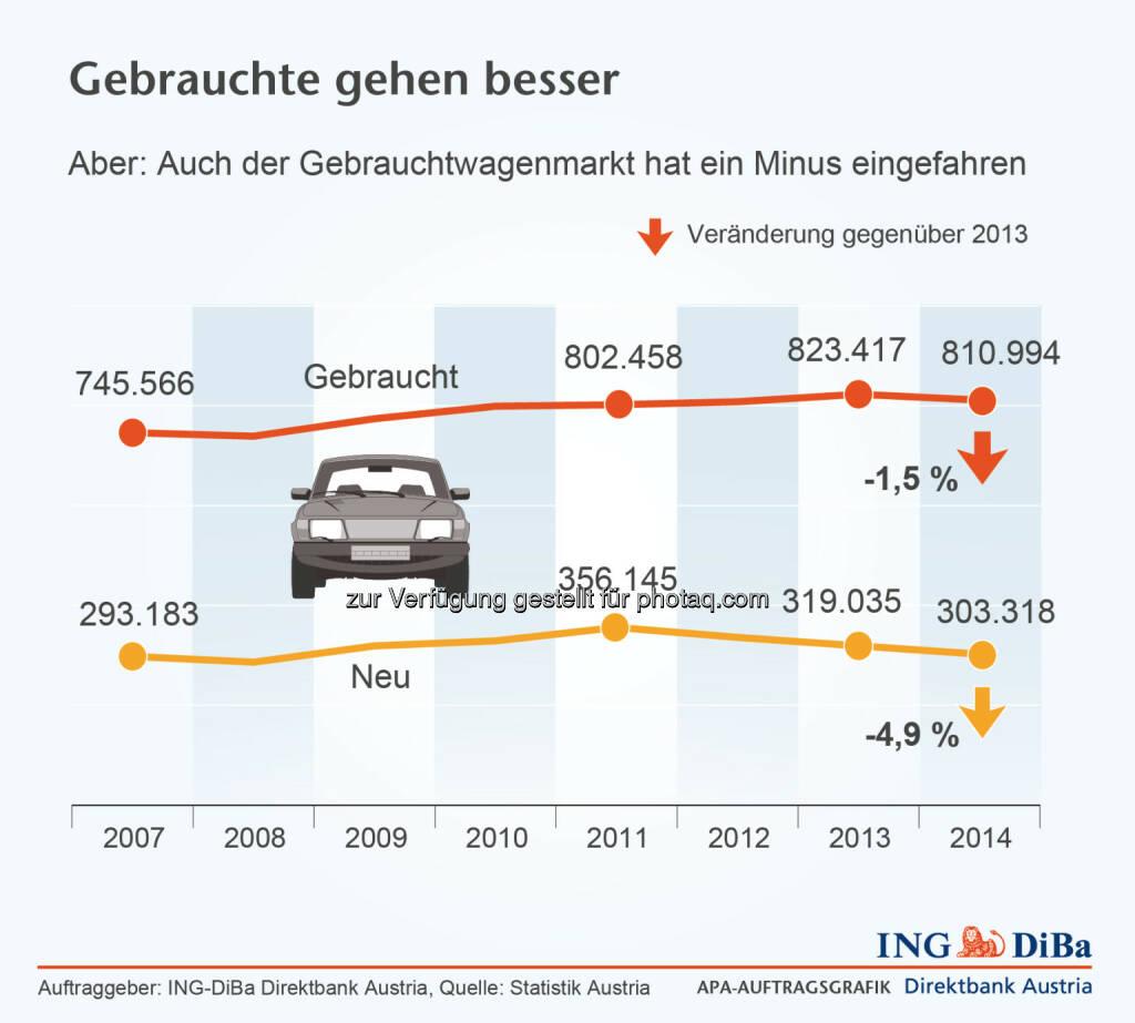 Gebrauchtwagenmarkt mit Minus © ING-DiBa, © Aussender (01.04.2015)