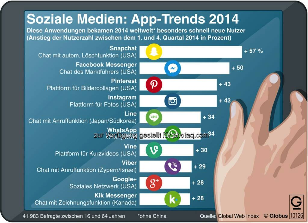 dpa-infografik GmbH: Grafik des Monats - Soziale Medien: die App-Trends 2014, © Aussender (08.04.2015)