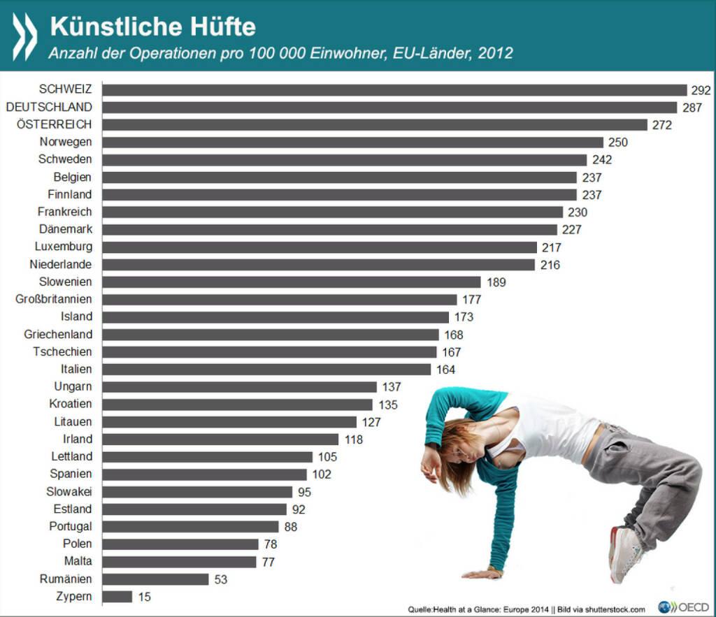 Hips don't lie: Deutschland und die Schweiz sind Spitzenreiter beim Hüftgelenkersatz. Beide Länder verzeichnen etwa 290 Operationen auf 100.000 Einwohner – und damit erheblich mehr als im EU-Schnitt. Mehr Infos zu diesem stark altersbedingten Eingriff findet Ihr unter: http://bit.ly/1yuj5yV, © OECD (15.04.2015)