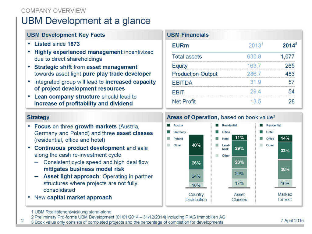UBM Development at a glance (16.04.2015)
