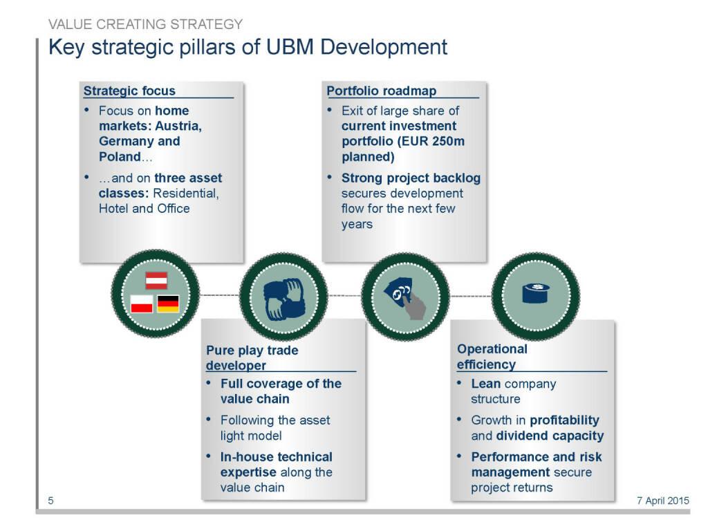 Key strategic pillars of UBM Development (16.04.2015)