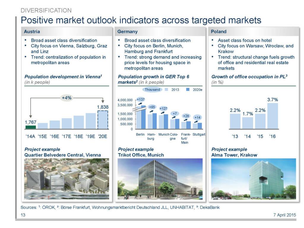 Positive market outlook indicators across targeted markets (16.04.2015)