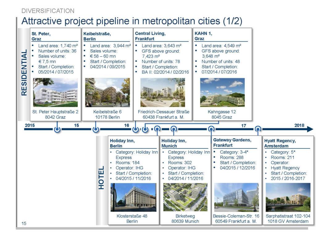 Attractive project pipeline in metropolitan cities (1/2) (16.04.2015)