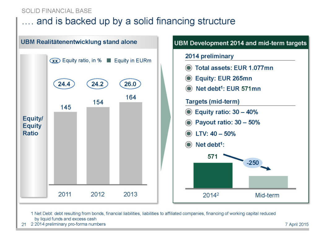 .... and is backed up by a solid financing structure (16.04.2015)