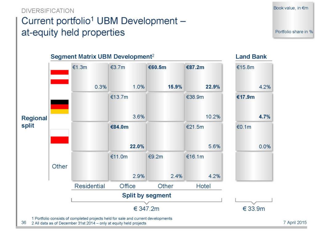 Current portfolio1 UBM Development – at-equity held properties (16.04.2015)