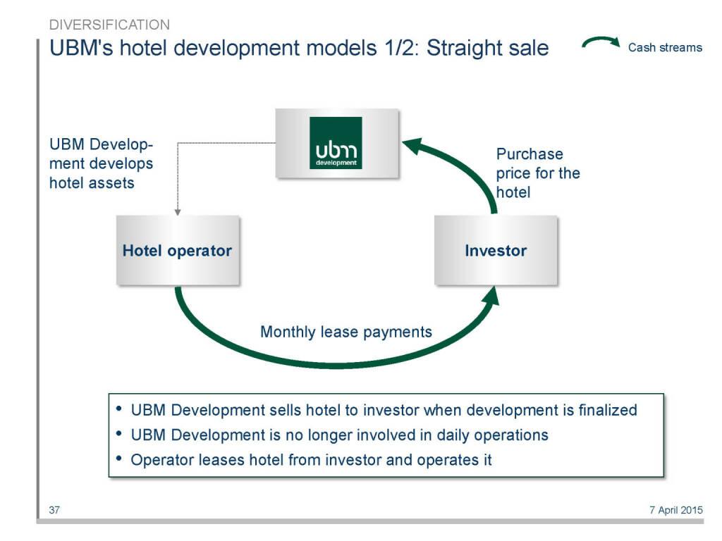 UBM's hotel development models 1/2: Straight sale (16.04.2015)