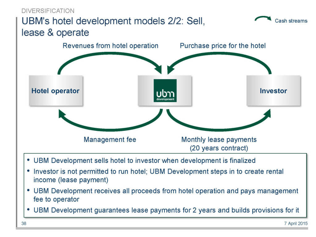 UBM's hotel development models 2/2: Sell, lease & operate (16.04.2015)