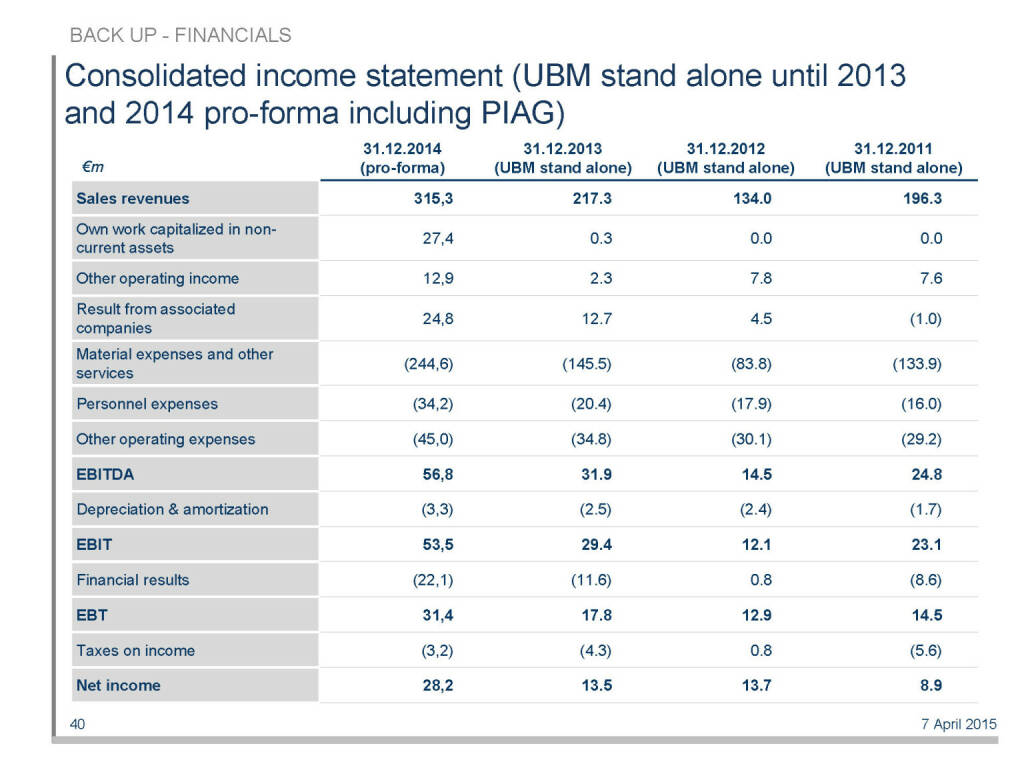 Consolidated income statement (UBM stand alone until 2013 and 2014 pro-forma including PIAG) (16.04.2015)