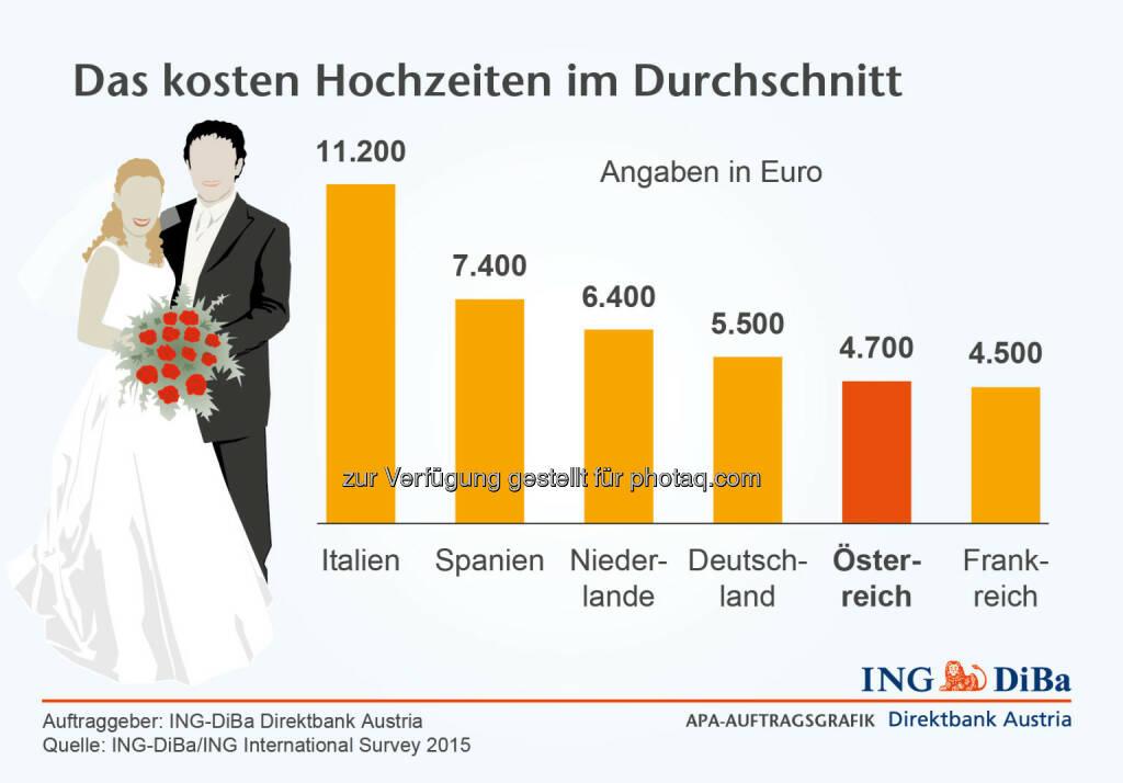 ING DiBa: Das Kosten Hochzeiten im Durchschnitt, © Aussender (22.04.2015)