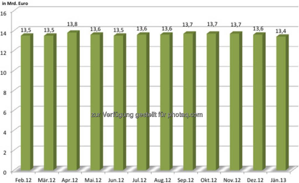 Entwicklung des Open Interest des österreichischen Zertifikatemarktes inkl. Zinsprodukte in den vergangenen 12 Monaten (c) ZFA (22.02.2013)