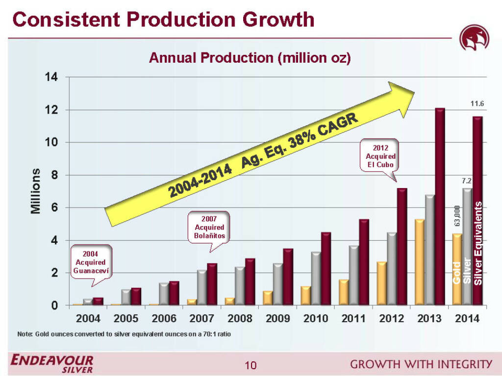 Consistent production growth - Endeavour Silver (26.04.2015)