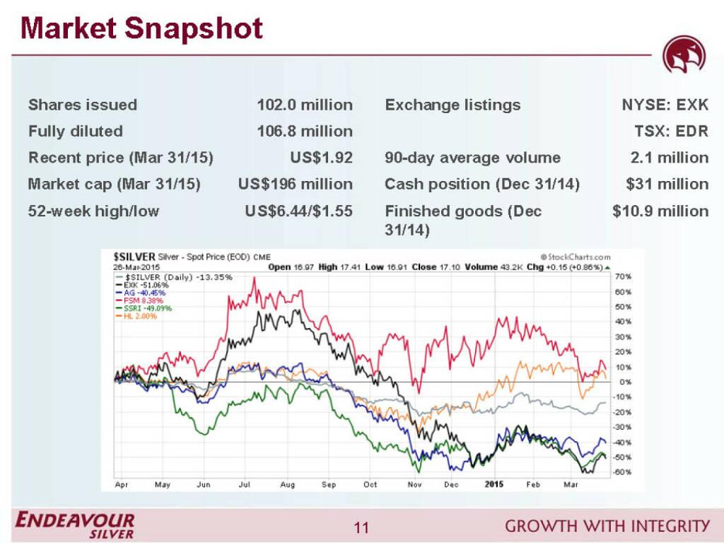 Market snapshot - Endeavour Silver (26.04.2015)