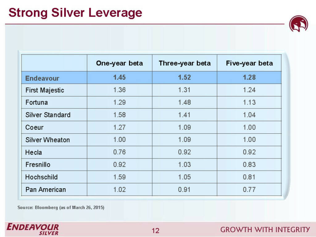 Strong silver leverage - Endeavour Silver (26.04.2015)