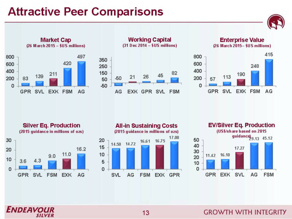 Attractive peer comparisons - Endeavour Silver (26.04.2015)