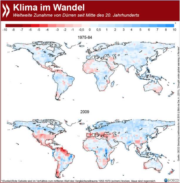 Aufsteigende Hitze: Die steigende Anzahl von Dürren ist eine der sichtbarsten Auswirkungen des Klimawandels. Extreme Trockenperioden kommen inzwischen auch immer weiter nördlich vor. In Szenarios für 2030 sind fast die ganze USA und weite Teile West- und Mitteleuropas betroffen. Weitere Herausforderungen unserer globalisierten Welt findet Ihr unter: http://bit.ly/1GhBy1t (S.20f.) , © OECD (27.04.2015)