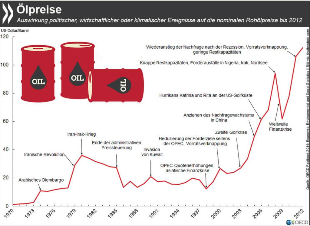 Von 0 auf 100 in 38 Jahren: Anfang 2008 stieg der Peis für ein Barrel Öl das erste Mal über 100 US-$, gestartet war er 1970 bei 1,26$. Sein bisheriges Hoch erreichte der Ölpreis im Juli 2008 mit knapp 150$. Im Jahresmittel hatte er seinen Rekord 2012. Mehr Infos zu nominalen und realen Ölpreisen findet Ihr unter: bit.ly/1CcePWb (S.123), © OECD (27.04.2015)