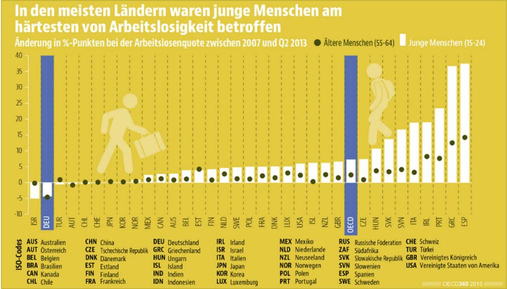 Richtige Richtung: Deutschland und Österreich sind die einzigen OECD-Länder, in denen seit Ausbruch der Finanzkrise die Arbeitslosigkeit sowohl unter den jungen als auch unter älteren Menschen zurückgegangen ist. Mehr Infografiken findet Ihr unter: bit.ly/1HWZNSd, © OECD (28.04.2015)