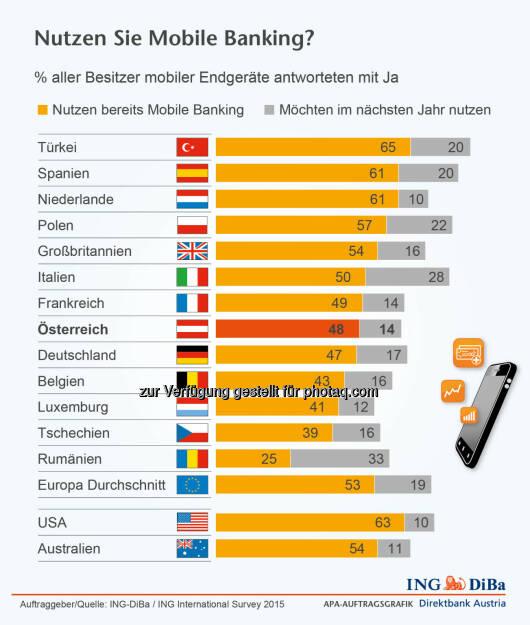 ING-DiBa: Nutzung Mobile Banking, © Aussender (29.04.2015)