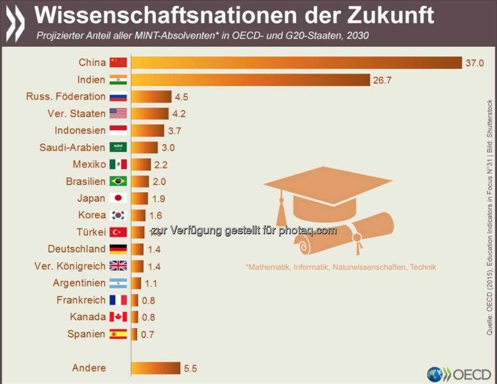Ost-West-Gefälle: Halten die aktuellen Studientrends an, dann werden im Jahr 2030 fast zwei Drittel aller Absolventen naturwissenschaftlicher oder technischer Studiengänge im OECD- und G20-Raum aus China oder Indien kommen. Weitere Berechnungen zur globalen Verteilung von Hochqualifizierten findet Ihr unter: http://bit.ly/1bhq2Ip, © OECD (04.05.2015)