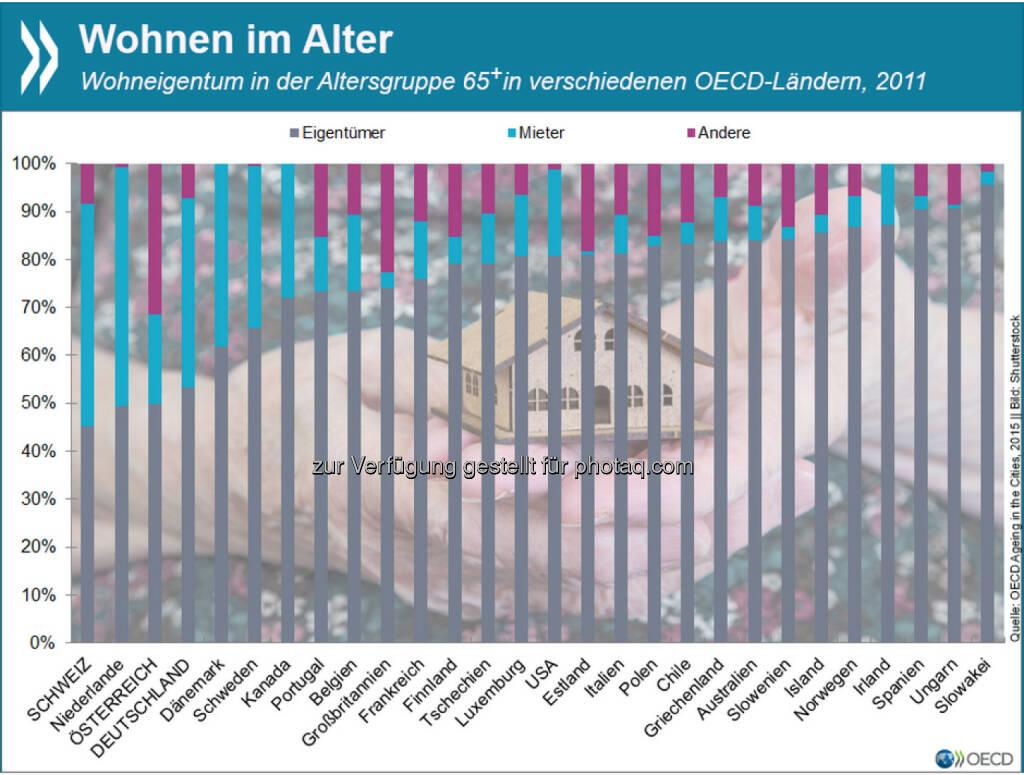 Preiswert wohnen im Alter? Der Anteil der Haus-/ Wohnungseigentümer unter den Senioren ist nirgendwo in der OECD so gering wie in den deutschsprachigen Ländern und der Niederlande. Im OECD-Schnitt leben 76 Prozent der Menschen über 65 in den eigenen vier Wänden. Mehr Infos zum urbanen Leben im Alter findet Ihr unter: http://bit.ly/1EUvMmd (S.54 f.), © OECD (08.05.2015)