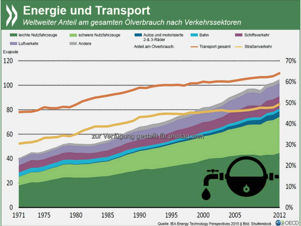 High Energy: Auf den Verkehr entfallen inzwischen fast zwei Drittel des gesamten Ölverbrauchs weltweit. Das ist ein Anstieg um 25 Prozent seit dem Jahr 2000. In der gleichen Zeit ist der Verbrauch in der Industrie, in Gebäuden oder zur Stromerzeugung stagniert oder gar gesunken. Mehr Informationen zum Thema gibt es unter: http://bit.ly/1Hchb9e, © OECD (11.05.2015)