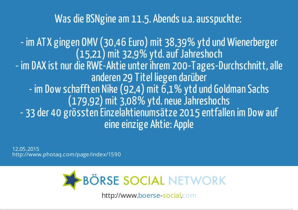 Was die BSNgine am 11.5. Abends u.a. ausspuckte: <br><br>- im ATX gingen OMV (30,46 Euro) mit 38,39% ytd und Wienerberger (15,21) mit 32,9% ytd. auf Jahreshoch<br>- im DAX ist nur die RWE-Aktie unter ihrem 200-Tages-Durchschnitt, alle anderen 29 Titel liegen darüber<br>- im Dow schafften Nike (92,4) mit 6,1% ytd und Goldman Sachs (179,92) mit 3,08% ytd. neue Jahreshochs<br>- 33 der 40 grössten Einzelaktienumsätze 2015 entfallen im Dow auf eine einzige Aktie: Apple<br>  (12.05.2015)