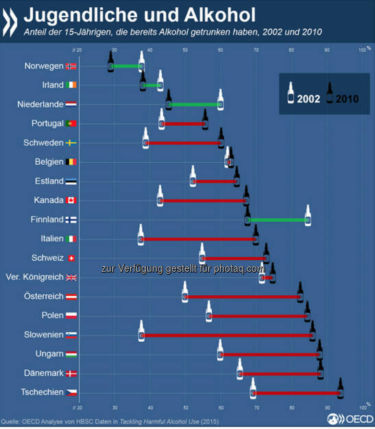 Schon mal genippt? Der Anteil von 15-Jährigen, die bereits Erfahrungen mit Alkohol gemacht haben, ist in den vergangenen Jahren in den meisten OECD-Ländern gestiegen. Immer öfter endet der Versuch im Rausch: 2010 gaben 43 Prozent der Jungen und 41 Prozent der Mädchen an, schon einmal betrunken gewesen zu sein. Weitere Informationen über die Gefahren des Alkoholmissbrauchs und Möglichkeiten, diese zu mindern, findet Ihr unter: http://bit.ly/1, © OECD (12.05.2015)