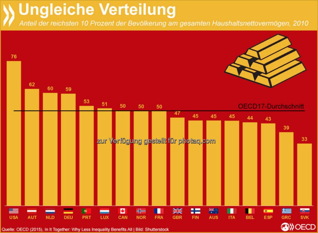 Kleines Stück vom Kuchen: Vermögen sind in vielen OECD-Ländern noch ungleicher verteilt als Einkommen. Im Durchschnitt besitzen die zehn Prozent der Reichsten die Hälfte der gesamten Haushaltsnettovermögen. In Deutschland und Österreich haben sie sogar 60 Prozent. Mehr Informationen zur Verteilungsgerechtigkeit in der OECD findet Ihr unter: http://bit.ly/1LjBGyW, © OECD (22.05.2015)