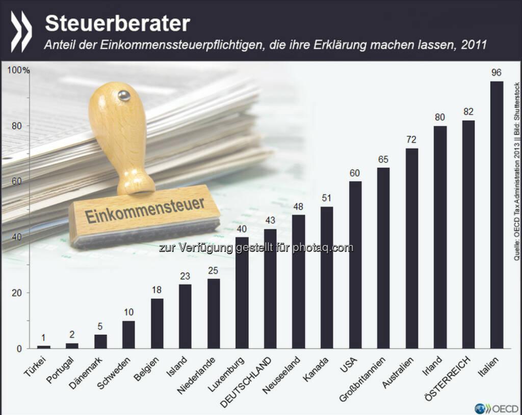 Steuererklärung schon gemacht? In vielen OECD-Ländern geben Steuerpflichtige diese Aufgabe gleich weiter: In Österreich etwa füllte 2011 nicht mal jeder Fünfte seine Erklärung zur Einkommenssteuer selbst aus, nur in Italien war der Anteil noch geringer. Mehr Informationen zu den Steuerverwaltungen in der OECD findet Ihr unter: http://bit.ly/10bmQb5 (S. 261), © OECD (26.05.2015)