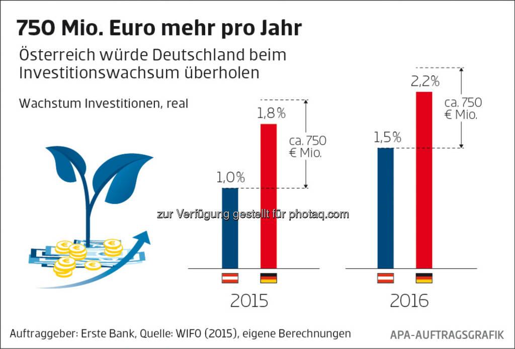 Erste Bank: Wachstum Investitionen, real, © Aussender (27.05.2015)