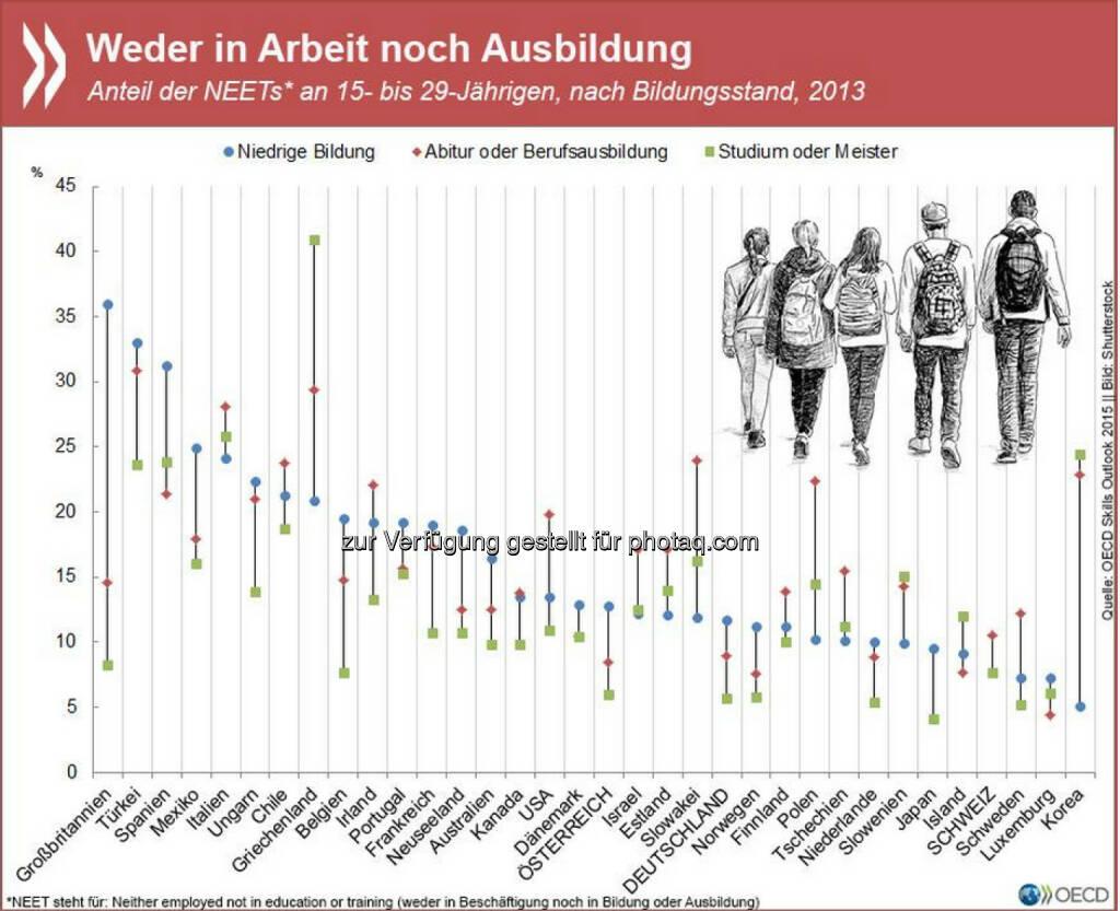 Jugend ohne Job: Jugendarbeitslosigkeit ist seit der Krise in vielen OECD-Regionen eines der brennendsten Probleme. In manchen Ländern sind mehr als ein Viertel der Unter-29-Jährigen weder in Beschäftigung noch in (Aus)Bildung. Am besten halten sich fast überall Menschen mit Studium oder Meister. P.S. Den Link zur entsprechenden Studie hat FB leider gesperrt (mitsamt dem ganzen ersten Posting, das hier vor zwei Stunden schon mal erschien). Aber Ihr findet sie auf unserer Website: http://www.oecd.org/b…/publikationen/skills-outlook-2015.htm, © OECD (28.05.2015)