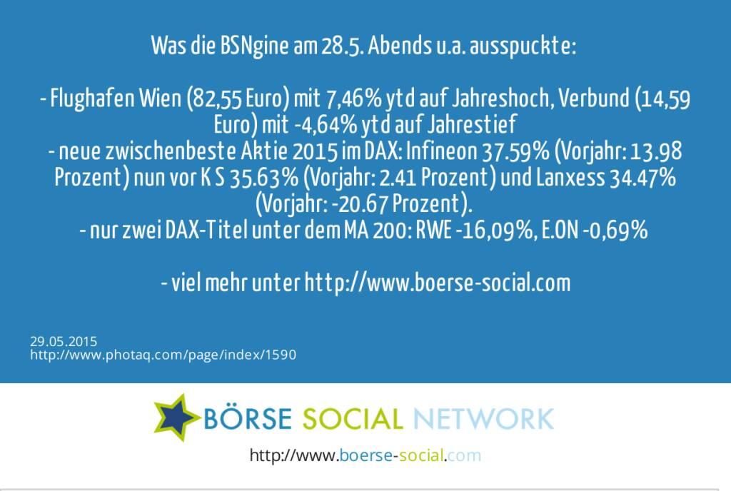 Was die BSNgine am 28.5. Abends u.a. ausspuckte: <br><br>- Flughafen Wien (82,55 Euro) mit 7,46% ytd auf Jahreshoch, Verbund (14,59 Euro) mit -4,64% ytd auf Jahrestief<br>- neue zwischenbeste Aktie 2015 im DAX: Infineon 37.59% (Vorjahr: 13.98 Prozent) nun vor K+S 35.63% (Vorjahr: 2.41 Prozent) und Lanxess 34.47% (Vorjahr: -20.67 Prozent). <br>- nur zwei DAX-Titel unter dem MA 200: RWE -16,09%, E.ON -0,69% <br><br>- viel mehr unter http://www.boerse-social.com   (29.05.2015)