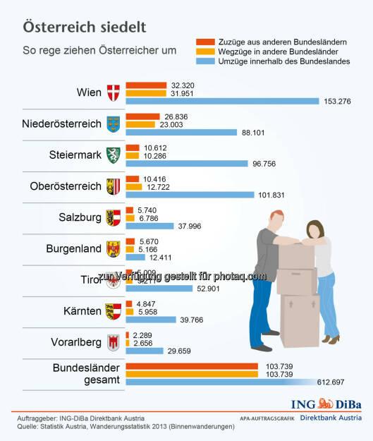 ING Di-Ba: Österreich siedelt, © Aussender (01.06.2015)