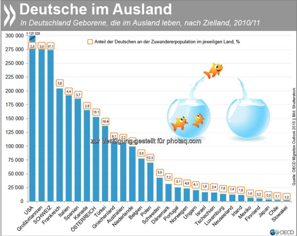 Sie sind dann mal weg: 3,4 Millionen in Deutschland geborene Menschen leben in einem anderen OECD-Land – das ist in etwa die Einwohnerzahl von Berlin. Damit stellt Deutschland die fünftgrößte Auswanderergruppe in der OECD. Was Deutsche ins Ausland treibt, was sie dort tun und ob sie Lust haben, wieder zurückzukommen, erfahrt Ihr unter: http://bit.ly/1QjK42N, © OECD (01.06.2015)
