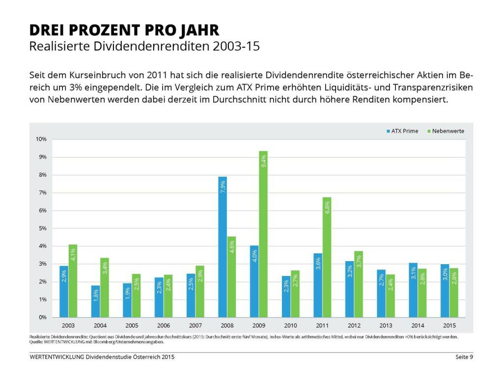 Drei Prozent pro Jahr (03.06.2015)