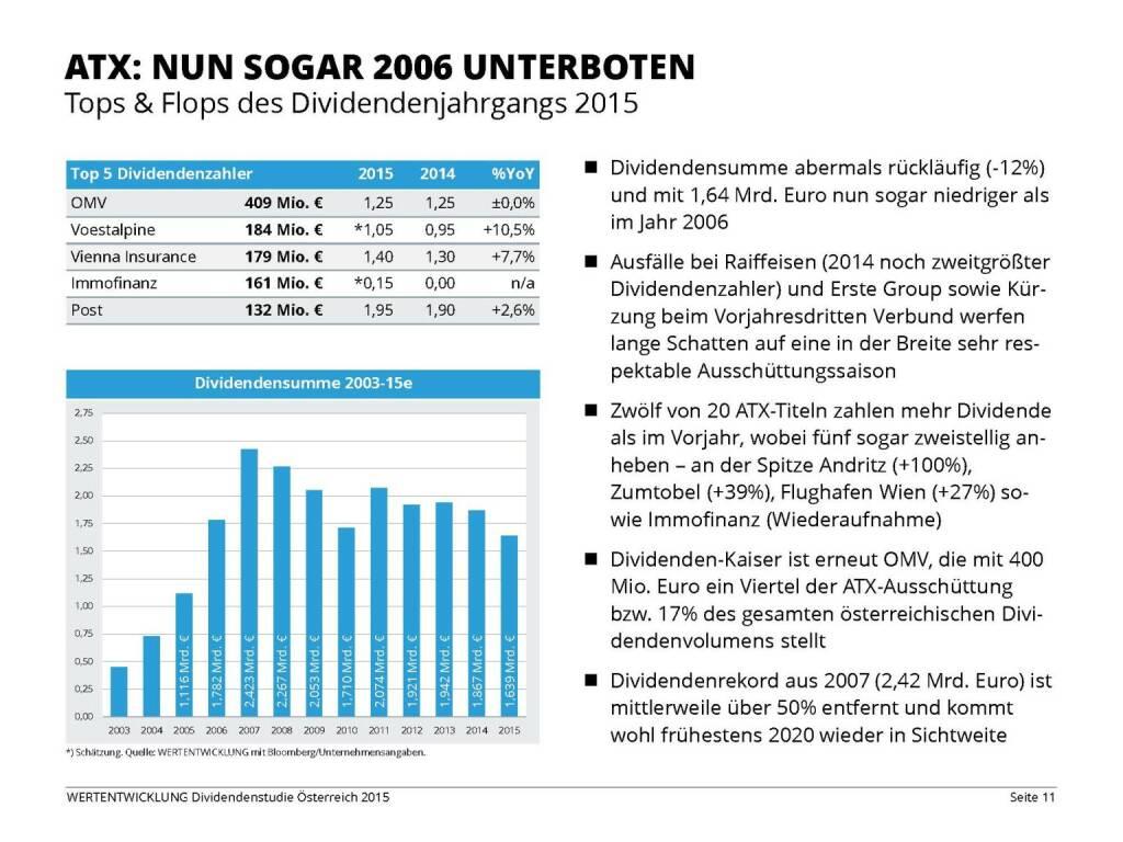 ATX: Nun sogar 2006 unterboten (03.06.2015)